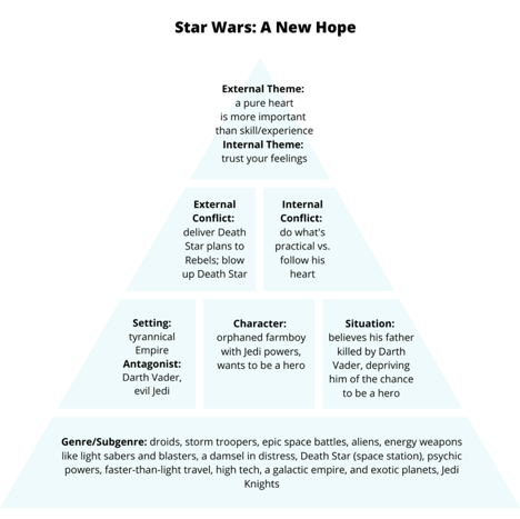 star wars a new hope premise