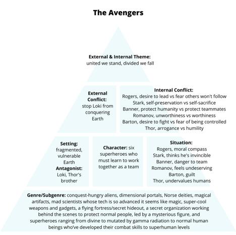 the avengers premise