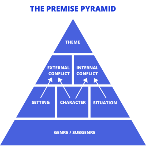 the premise pyramid